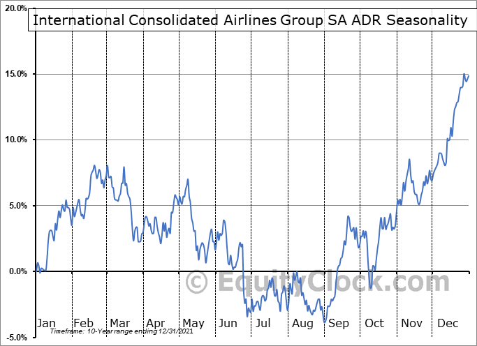 International Consolidated Airlines Group SA ADR (OTCMKT:ICAGY) Seasonal Chart