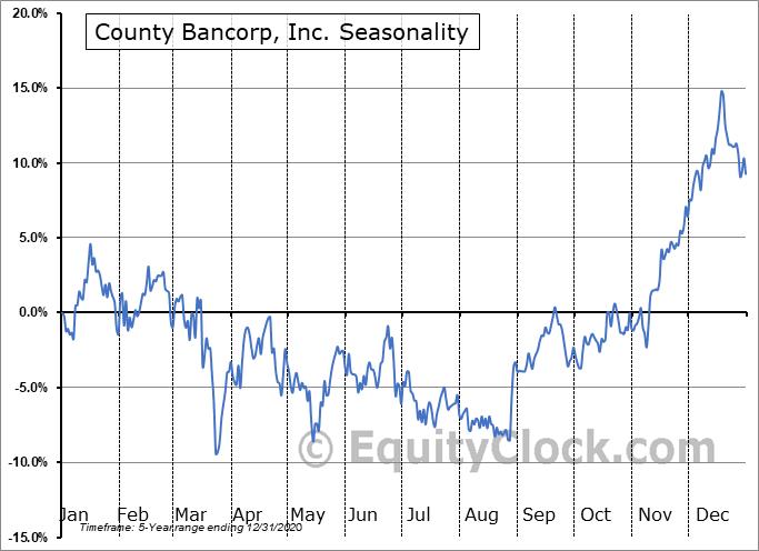 County Bancorp, Inc. (NASD:ICBK) Seasonal Chart