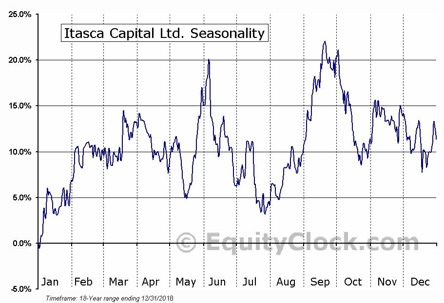 Itasca Capital Ltd. (TSXV:ICL.V) Seasonal Chart