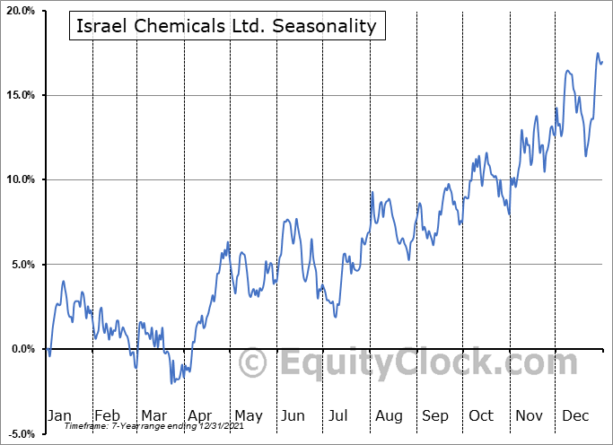 Israel Chemicals Ltd. (NYSE:ICL) Seasonal Chart