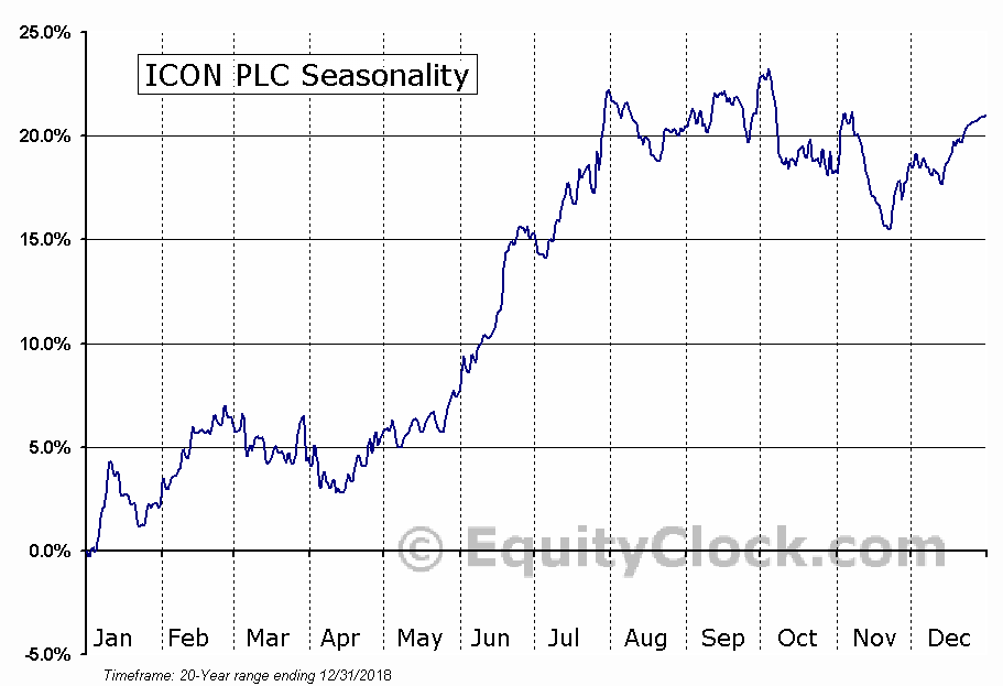 ICON PLC (NASD:ICLR) Seasonal Chart