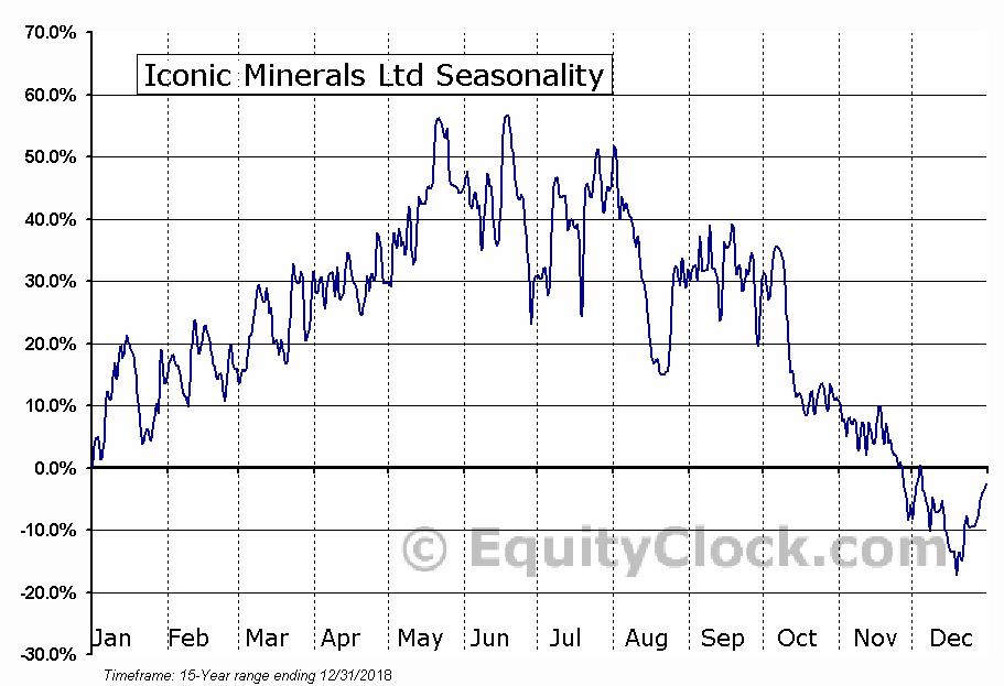 Iconic Minerals Ltd (TSXV:ICM.V) Seasonal Chart