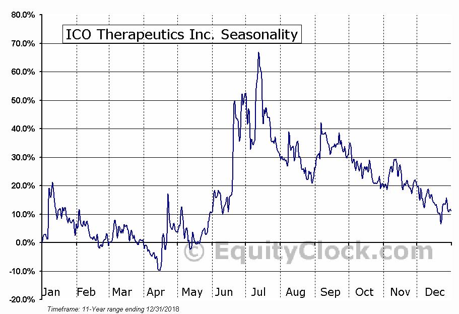 ICO Therapeutics Inc. (TSXV:ICO.V) Seasonal Chart