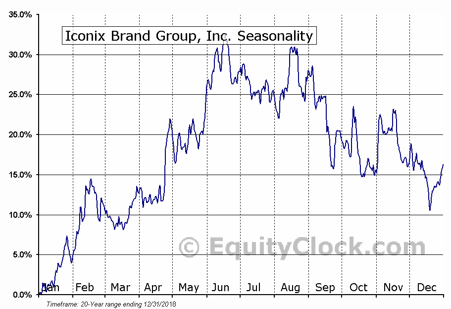 Iconix Brand Group, Inc. (NASD:ICON) Seasonal Chart