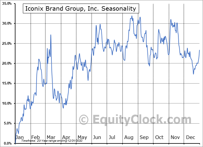 Iconix Brand Group, Inc. (NASD:ICON) Seasonal Chart