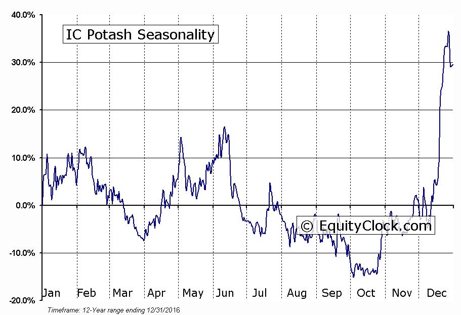 IC Potash (TSE:ICP) Seasonal Chart