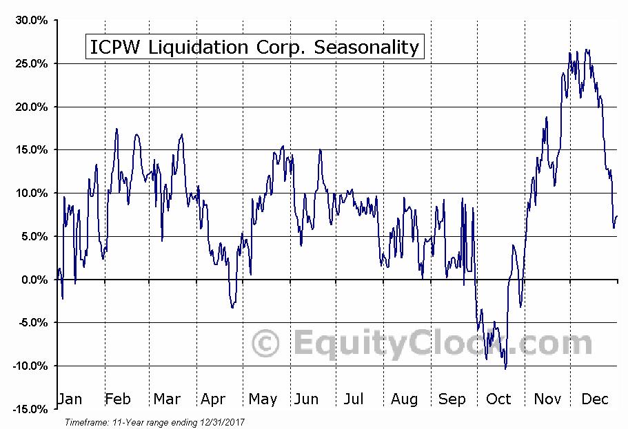 ICPW Liquidation Corp. (OTCMKT:ICPWQ) Seasonal Chart