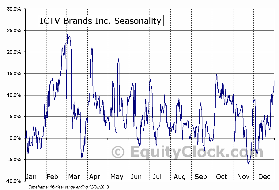 ICTV Brands Inc. (OTCMKT:ICTV) Seasonal Chart