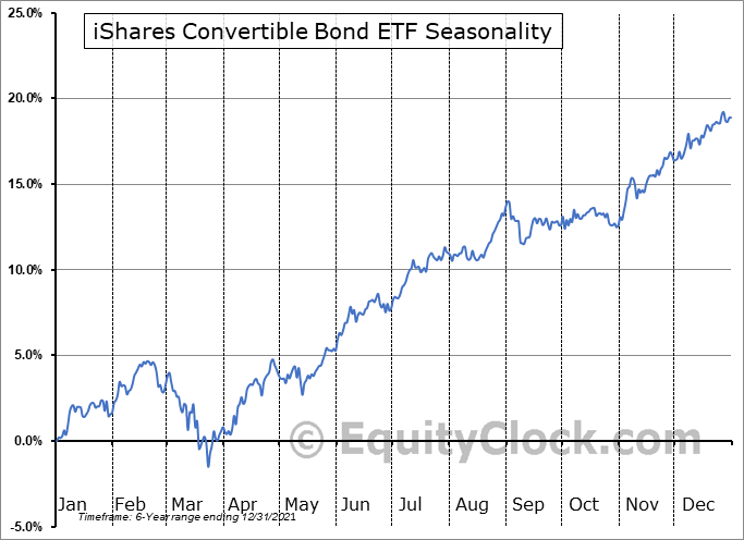 iShares Convertible Bond ETF (AMEX:ICVT) Seasonal Chart