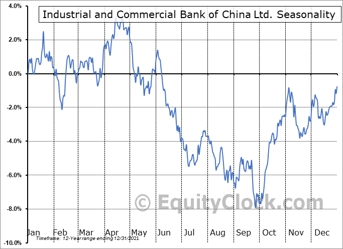 Industrial and Commercial Bank of China Ltd. (OTCMKT:IDCBY) Seasonal Chart