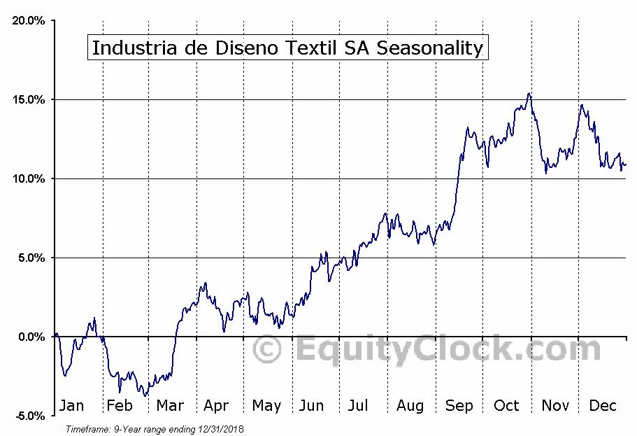 Industria de Diseno Textil SA (OTCMKT:IDEXY) Seasonal Chart