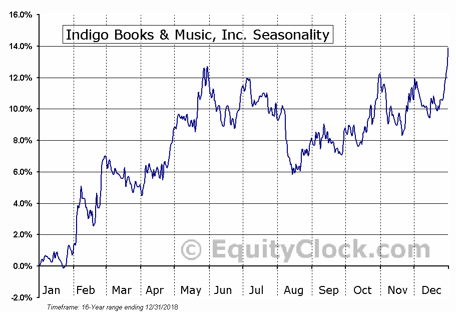 Indigo Books & Music, Inc. (TSE:IDG) Seasonal Chart