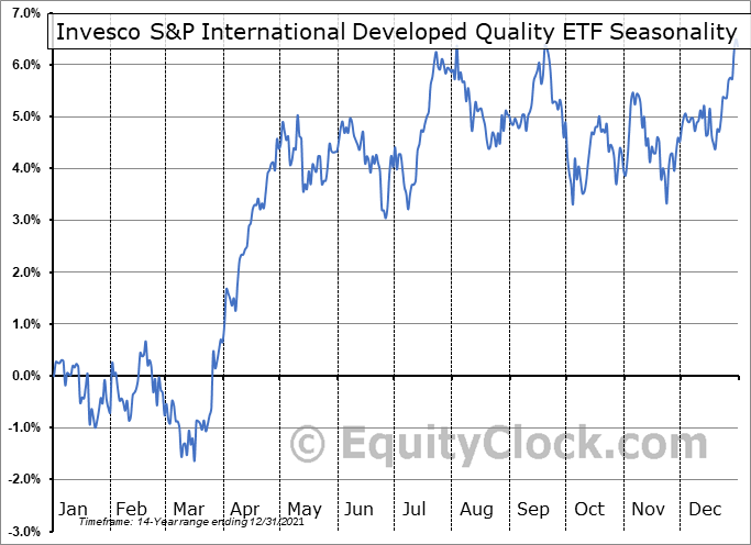 Invesco S&P International Developed Quality ETF (AMEX:IDHQ) Seasonal Chart