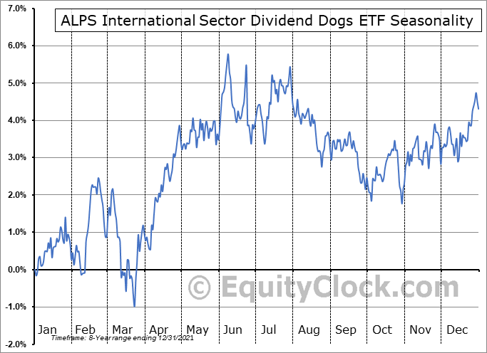 ALPS International Sector Dividend Dogs ETF (AMEX:IDOG) Seasonal Chart