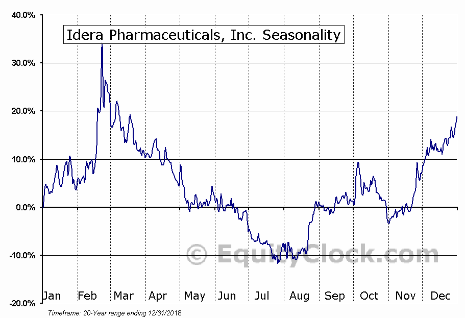 Idera Pharmaceuticals, Inc. (NASD:IDRA) Seasonal Chart