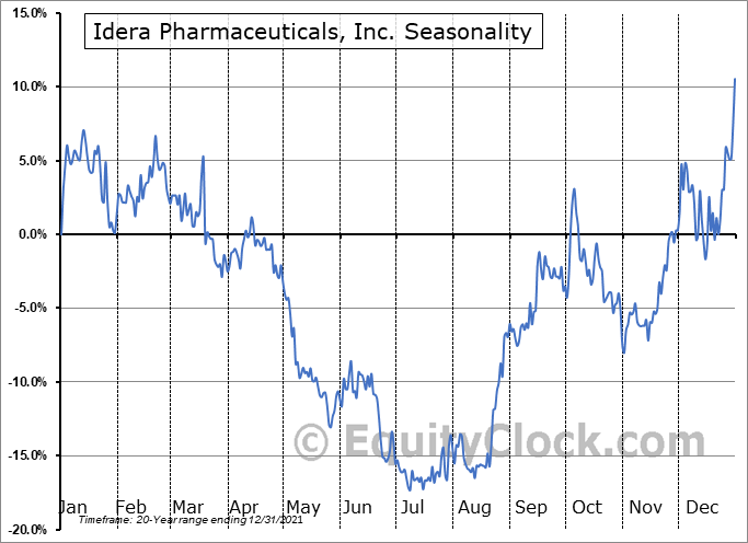 Idera Pharmaceuticals, Inc. (NASD:IDRA) Seasonal Chart