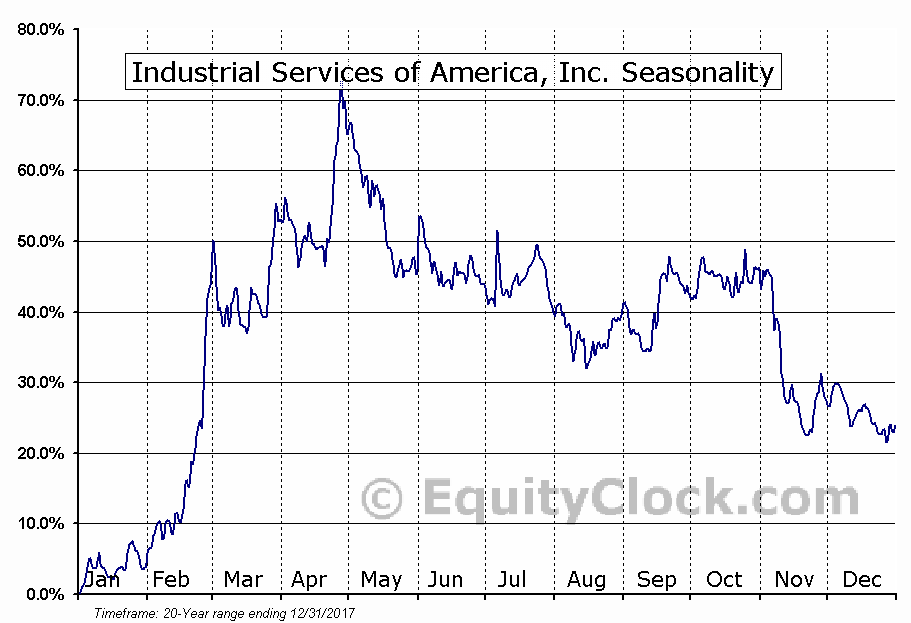 Industrial Services of America, Inc. (NASD:IDSA) Seasonal Chart