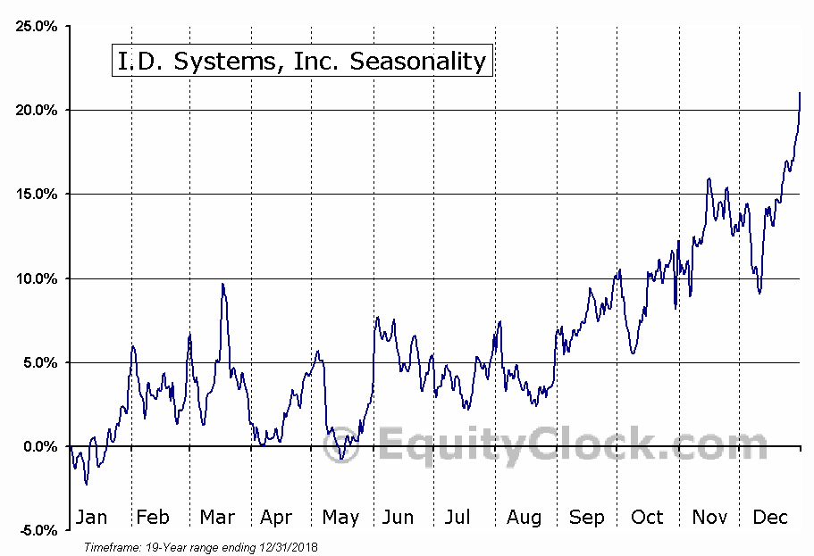 I.D. Systems, Inc. (NASD:IDSY) Seasonal Chart
