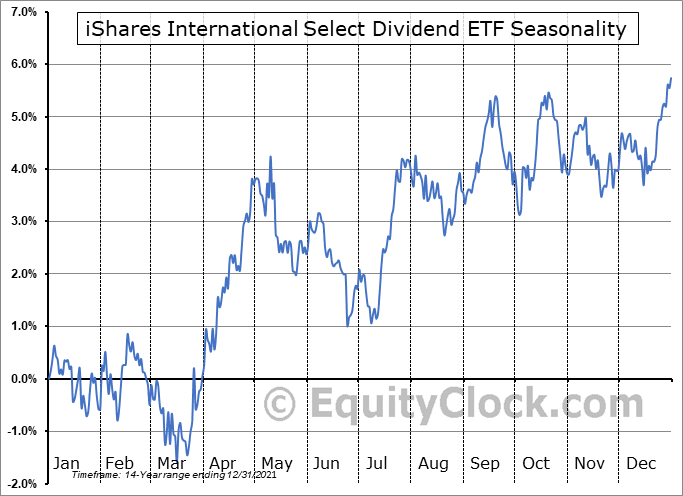 iShares International Select Dividend ETF (NYSE:IDV) Seasonal Chart