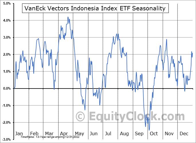 VanEck Vectors Indonesia Index ETF (NYSE:IDX) Seasonal Chart