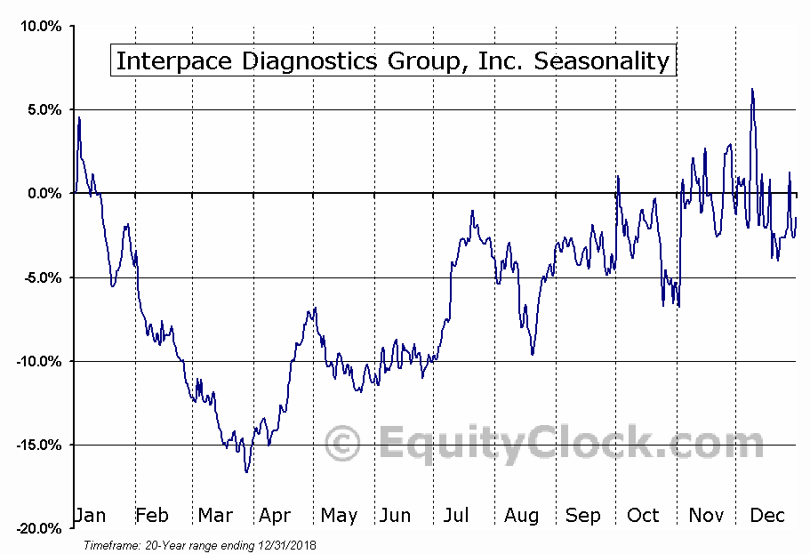 Interpace Diagnostics Group, Inc. (NASD:IDXG) Seasonal Chart