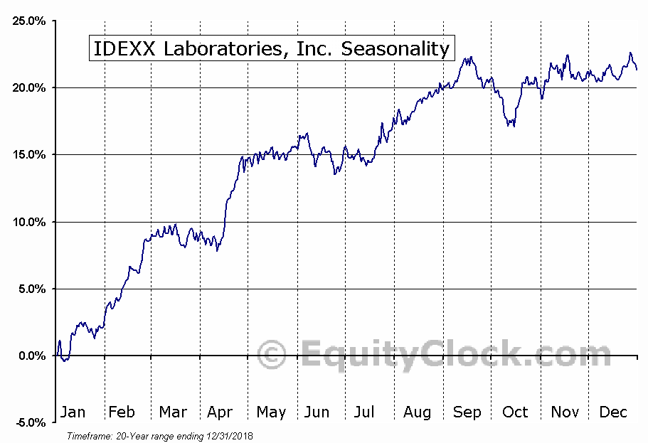 IDEXX Laboratories, Inc. (NASD:IDXX) Seasonal Chart