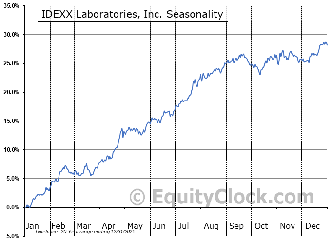 IDEXX Laboratories, Inc. (NASD:IDXX) Seasonal Chart
