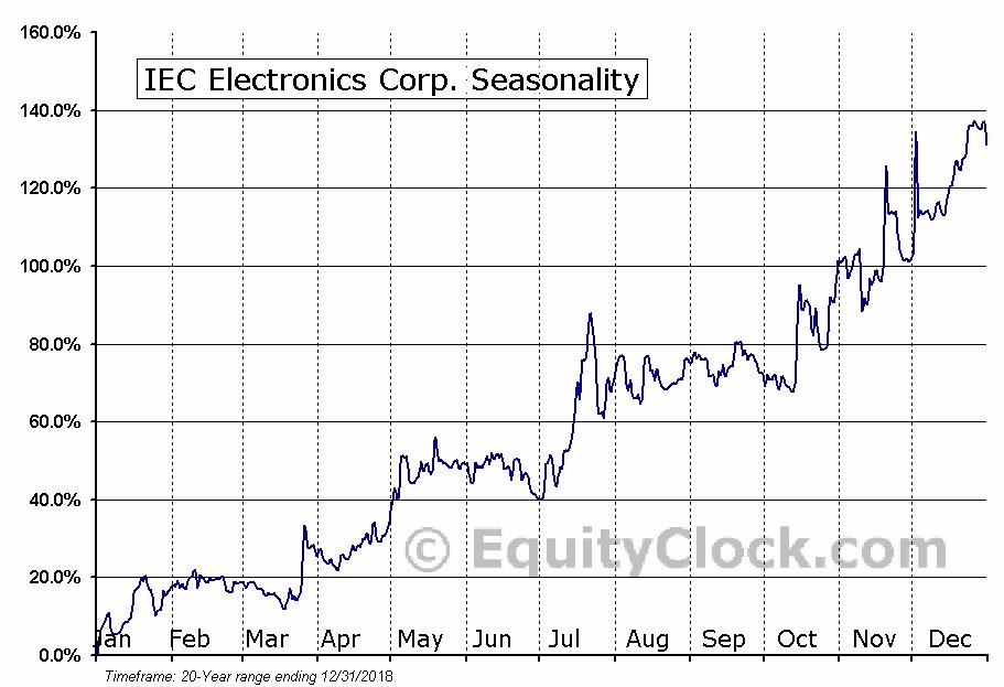 IEC Electronics Corp. (AMEX:IEC) Seasonal Chart