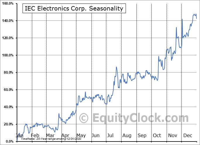 IEC Electronics Corp. (NASD:IEC) Seasonal Chart