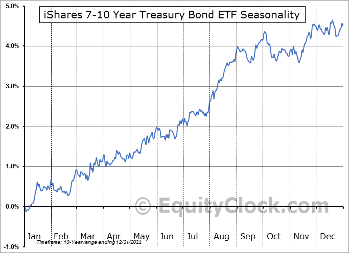 iShares 7-10 Year Treasury Bond ETF (NASD:IEF) Seasonal Chart