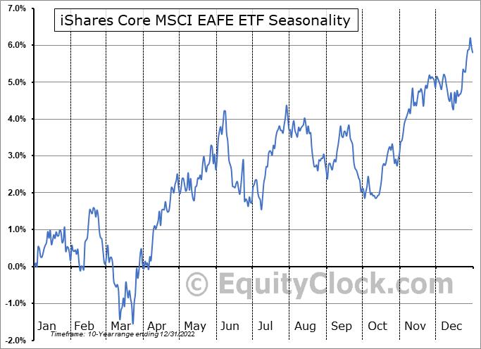 iShares Core MSCI EAFE ETF (AMEX:IEFA) Seasonal Chart