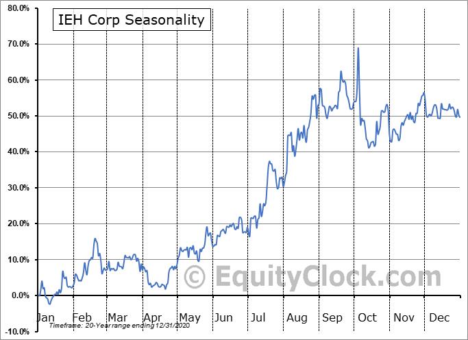 IEH Corp (OTCMKT:IEHC) Seasonal Chart
