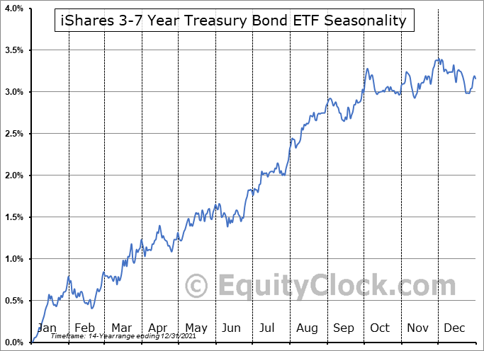 iShares 3-7 Year Treasury Bond ETF (NASD:IEI) Seasonal Chart