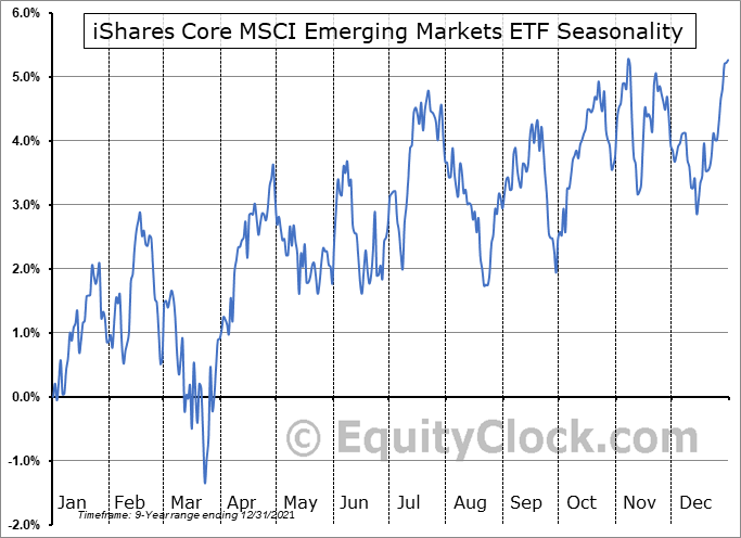 iShares Core MSCI Emerging Markets ETF (AMEX:IEMG) Seasonal Chart