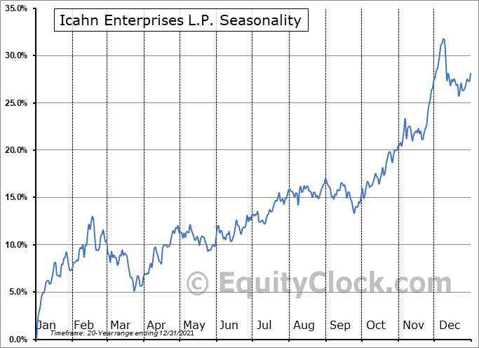 Icahn Enterprises L.P. (NASD:IEP) Seasonal Chart