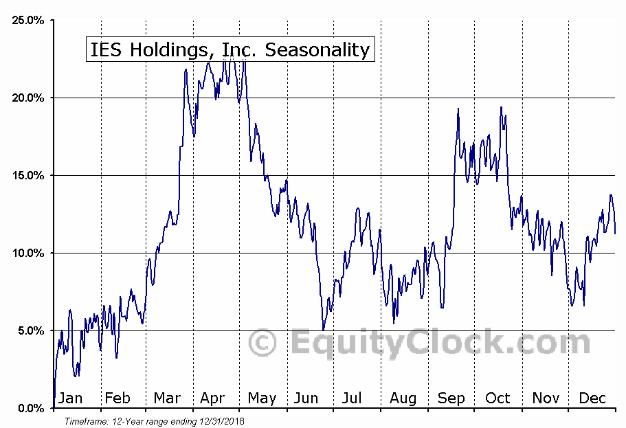 IES Holdings, Inc. (NASD:IESC) Seasonal Chart