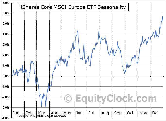 iShares Core MSCI Europe ETF (AMEX:IEUR) Seasonal Chart