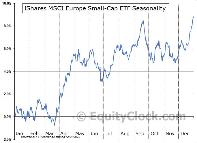 iShares MSCI Europe Small-Cap ETF (NASD:IEUS) Seasonal Chart