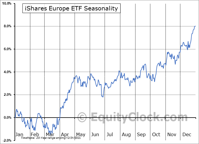 iShares Europe ETF (NYSE:IEV) Seasonal Chart