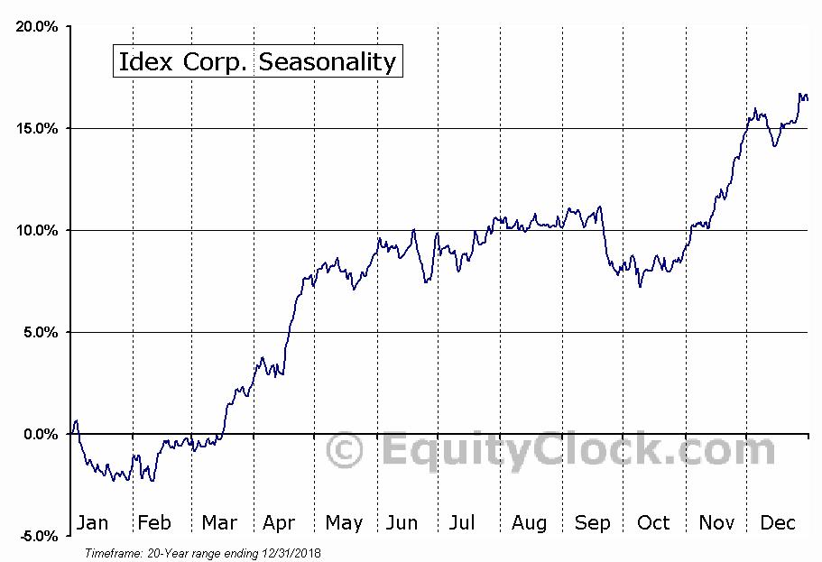 Idex Corp. (NYSE:IEX) Seasonal Chart