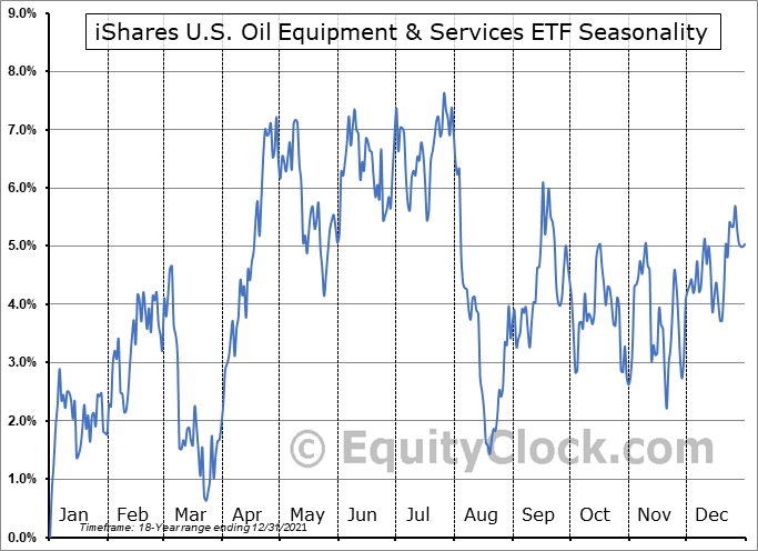 iShares U.S. Oil Equipment & Services ETF (NYSE:IEZ) Seasonal Chart