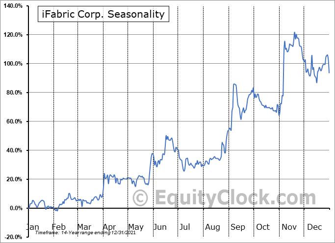iFabric Corp. (TSE:IFA.TO) Seasonal Chart