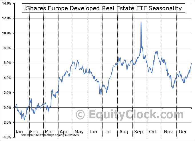 iShares Europe Developed Real Estate ETF (NASD:IFEU) Seasonal Chart