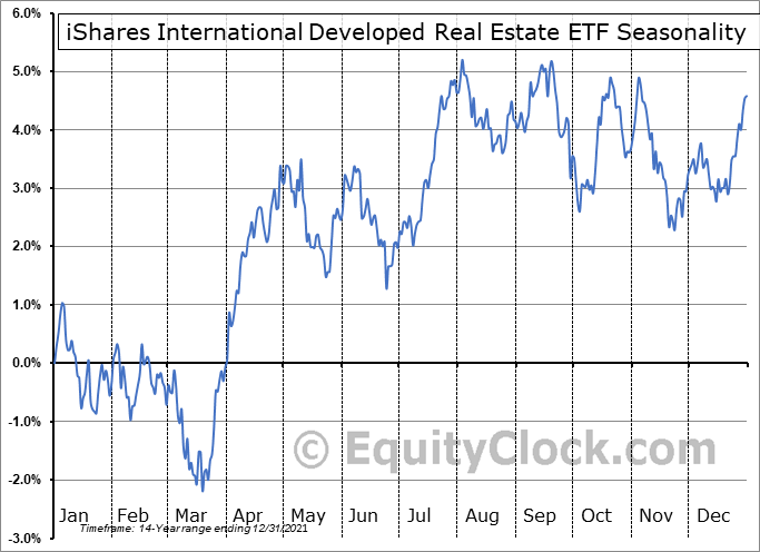 iShares International Developed Real Estate ETF (NASD:IFGL) Seasonal Chart