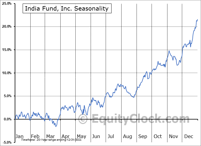 India Fund, Inc. (NYSE:IFN) Seasonal Chart