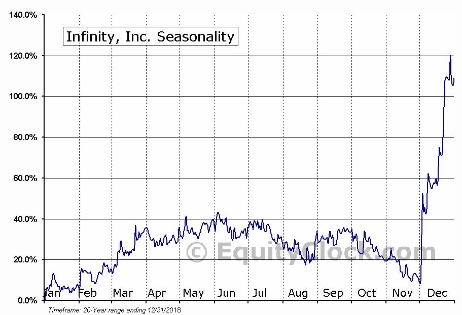 Infinity, Inc. (OTCMKT:IFNY) Seasonal Chart