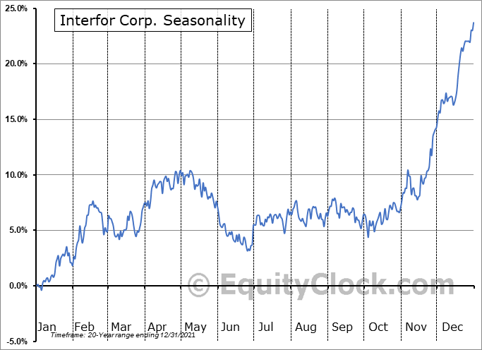 Interfor Corp. (TSE:IFP.TO) Seasonal Chart
