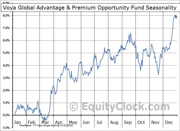 Voya Global Advantage & Premium Opportunity Fund (NYSE:IGA) Seasonal Chart