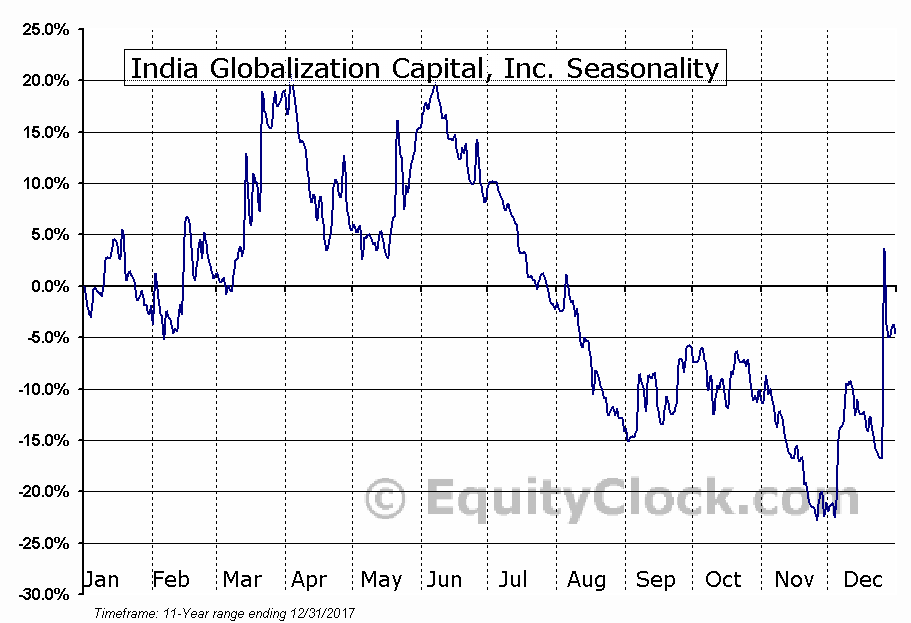 India Globalization Capital, Inc. (AMEX:IGC) Seasonal Chart