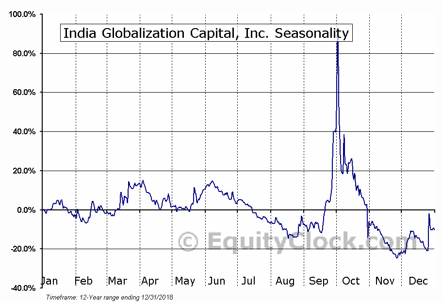India Globalization Capital, Inc. (OTCMKT:IGCC) Seasonal Chart
